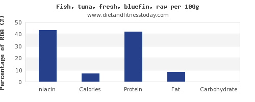 niacin and nutrition facts in tuna per 100g