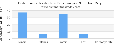 niacin and nutritional content in tuna