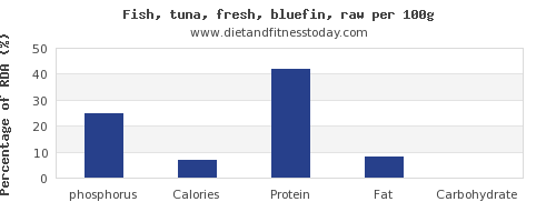 phosphorus and nutrition facts in tuna per 100g