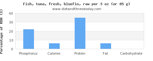 phosphorus and nutritional content in tuna
