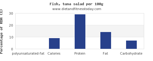 polyunsaturated fat and nutrition facts in tuna per 100g