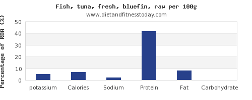potassium and nutrition facts in tuna per 100g