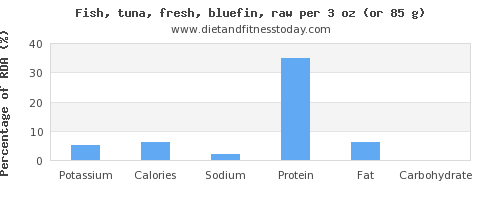 potassium and nutritional content in tuna