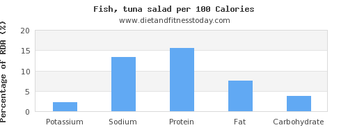 potassium and nutrition facts in tuna per 100 calories
