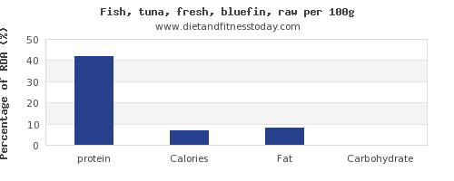 protein and nutrition facts in tuna per 100g