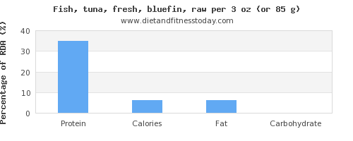 protein and nutritional content in tuna