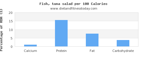 calcium and nutrition facts in tuna salad per 100 calories