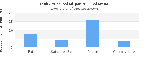 fat and nutrition facts in tuna salad per 100 calories