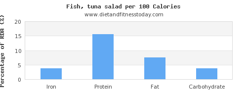 iron and nutrition facts in tuna salad per 100 calories