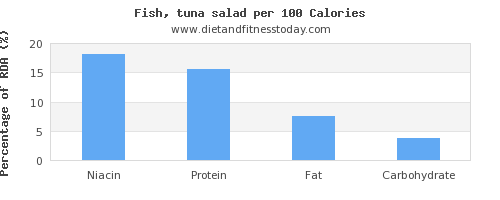 niacin and nutrition facts in tuna salad per 100 calories