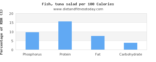 phosphorus and nutrition facts in tuna salad per 100 calories