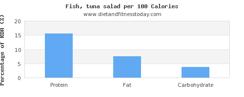 protein and nutrition facts in tuna salad per 100 calories