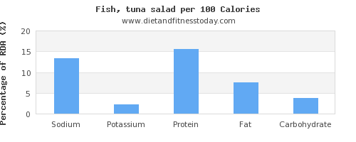 sodium and nutrition facts in tuna salad per 100 calories