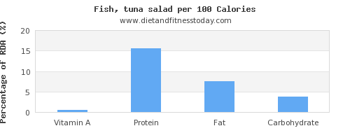 vitamin a and nutrition facts in tuna salad per 100 calories