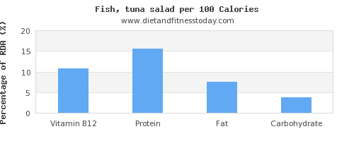 vitamin b12 and nutrition facts in tuna salad per 100 calories