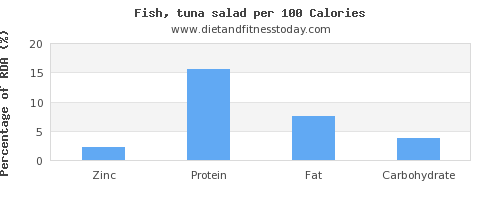 zinc and nutrition facts in tuna salad per 100 calories