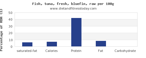 saturated fat and nutrition facts in tuna per 100g