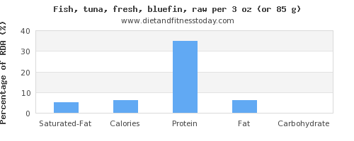 saturated fat and nutritional content in tuna