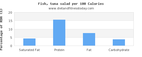 saturated fat and nutrition facts in tuna per 100 calories
