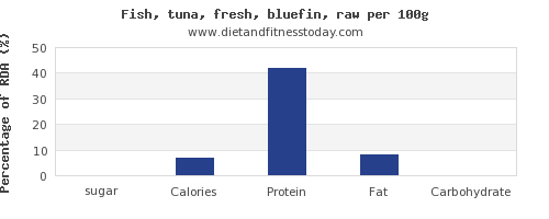 sugar and nutrition facts in tuna per 100g