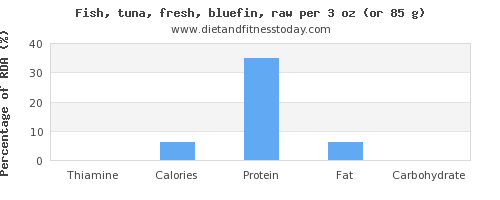 thiamine and nutritional content in tuna