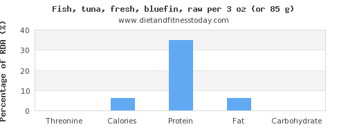 threonine and nutritional content in tuna