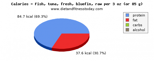 vitamin k, calories and nutritional content in tuna