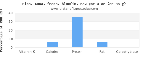 vitamin k and nutritional content in tuna