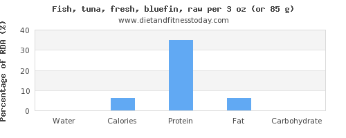 water and nutritional content in tuna