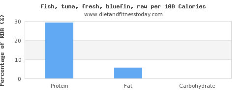 water and nutrition facts in tuna per 100 calories