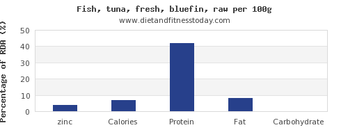 zinc and nutrition facts in tuna per 100g