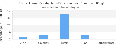 zinc and nutritional content in tuna