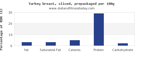 fat and nutrition facts in turkey breast per 100g