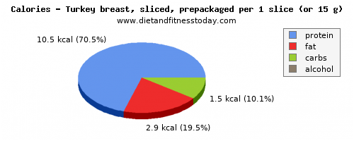 nutritional value, calories and nutritional content in turkey breast