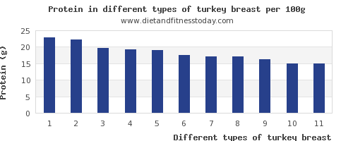 turkey breast nutritional value per 100g