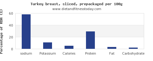 sodium and nutrition facts in turkey breast per 100g