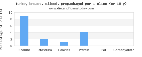 sodium and nutritional content in turkey breast
