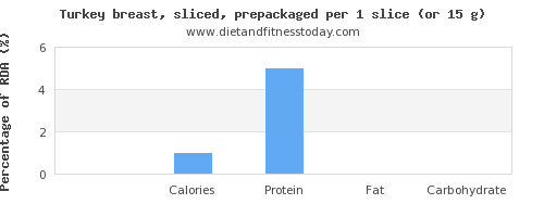 sugar and nutritional content in turkey breast