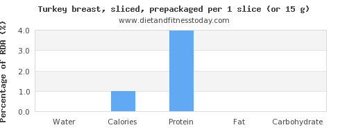 water and nutritional content in turkey breast