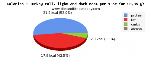 monounsaturated fat, calories and nutritional content in turkey dark meat
