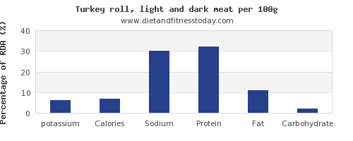 potassium and nutrition facts in turkey dark meat per 100g