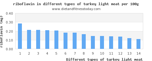 turkey light meat riboflavin per 100g