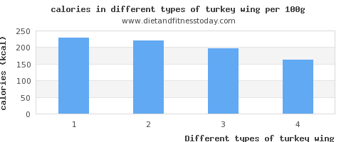 turkey wing calories per 100g