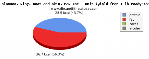 potassium, calories and nutritional content in turkey wing
