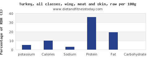 potassium and nutrition facts in turkey wing per 100g