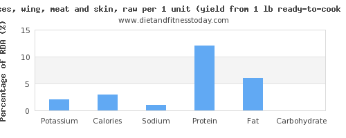 potassium and nutritional content in turkey wing