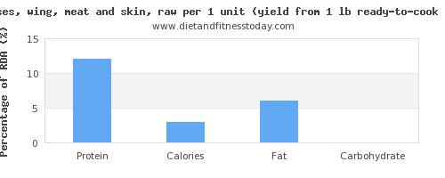 protein and nutritional content in turkey wing