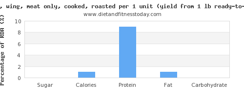 sugar and nutritional content in turkey wing