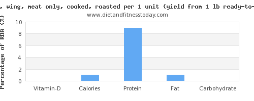 vitamin d and nutritional content in turkey wing