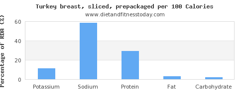 potassium and nutrition facts in turkey breast per 100 calories
